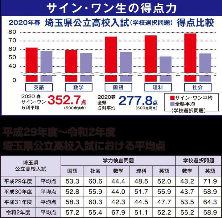 サイン・ワン生の得点力 埼玉県公立高校入試における平均点